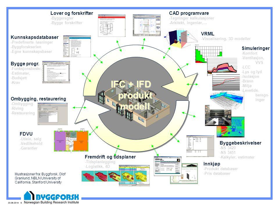 IFC + IFD produkt modell