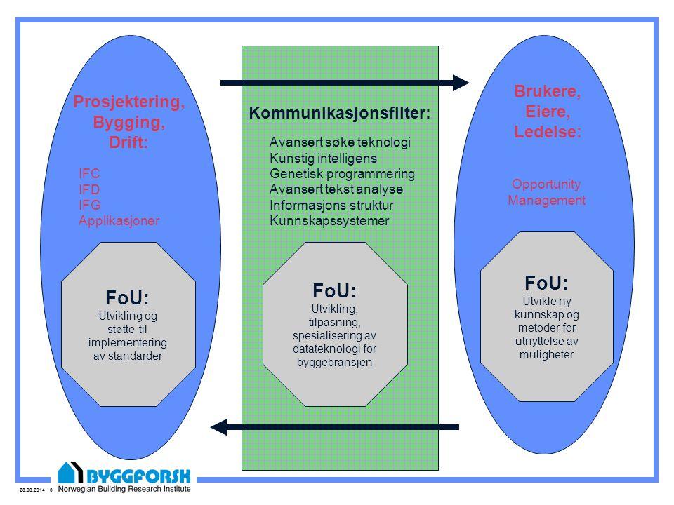 FoU: FoU: FoU: Brukere, Eiere, Ledelse: Prosjektering, Bygging, Drift: