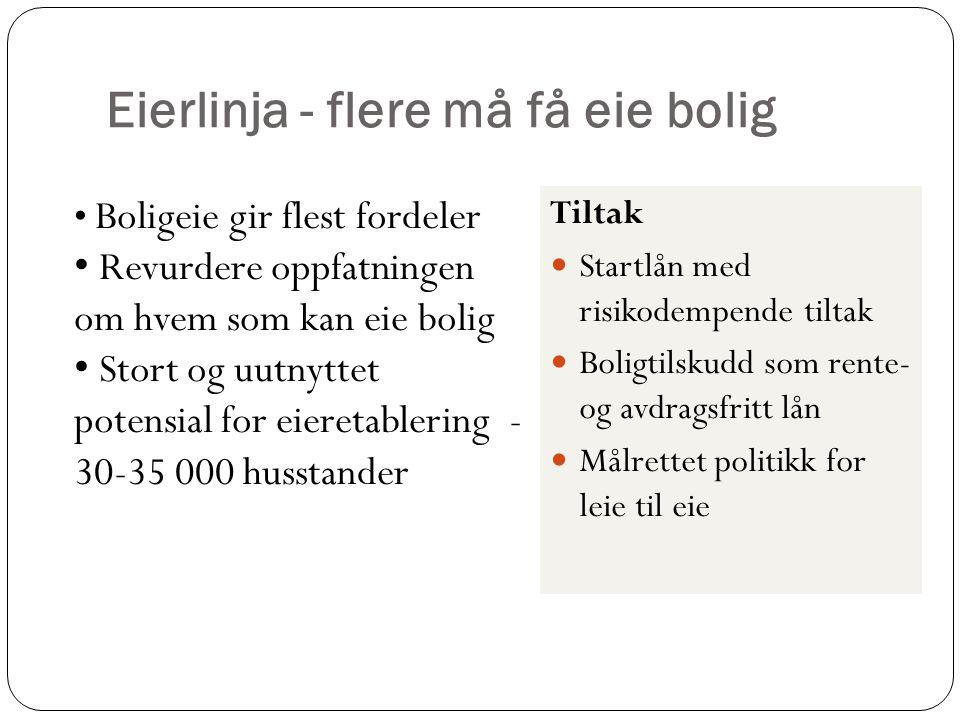 Eierlinja - flere må få eie bolig