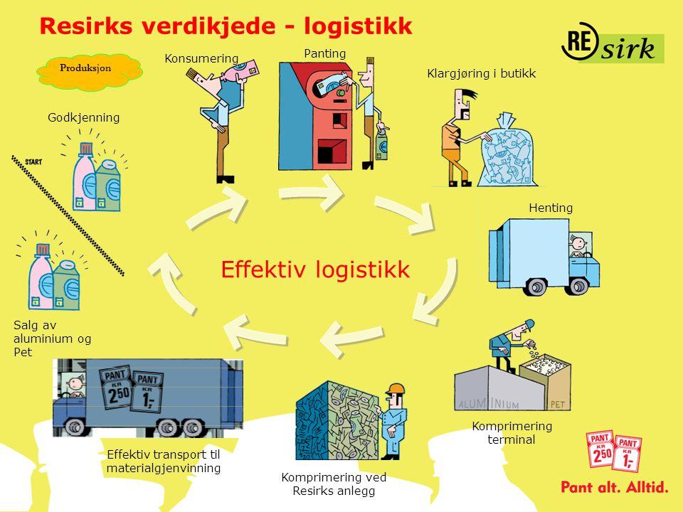 Resirks verdikjede - logistikk