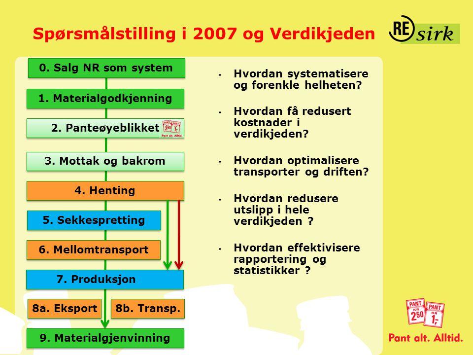 Spørsmålstilling i 2007 og Verdikjeden