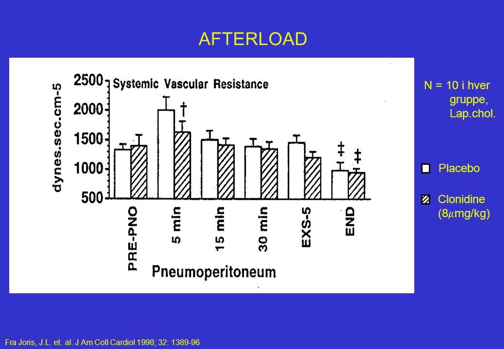AFTERLOAD N = 10 i hver gruppe, Lap.chol. Placebo Clonidine (8mmg/kg)