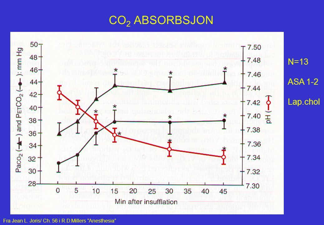 CO2 ABSORBSJON N=13 ASA 1-2 Lap.chol