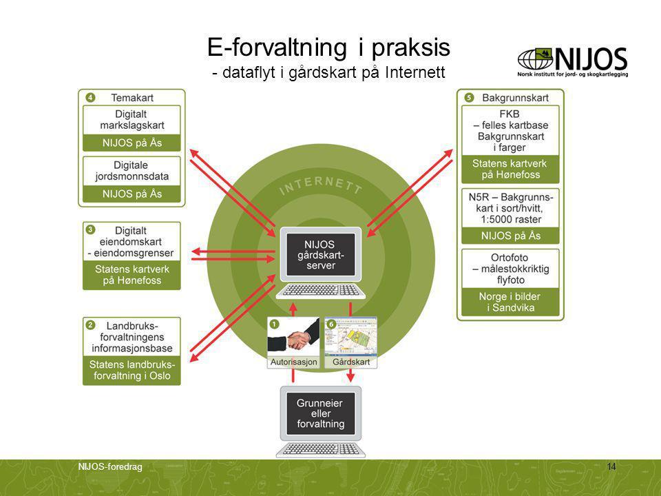 E-forvaltning i praksis - dataflyt i gårdskart på Internett