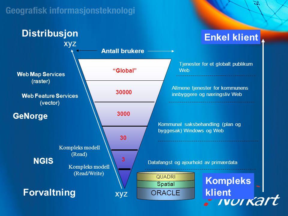 Distribusjon Enkel klient Kompleks klient Forvaltning GeNorge NGIS xyz