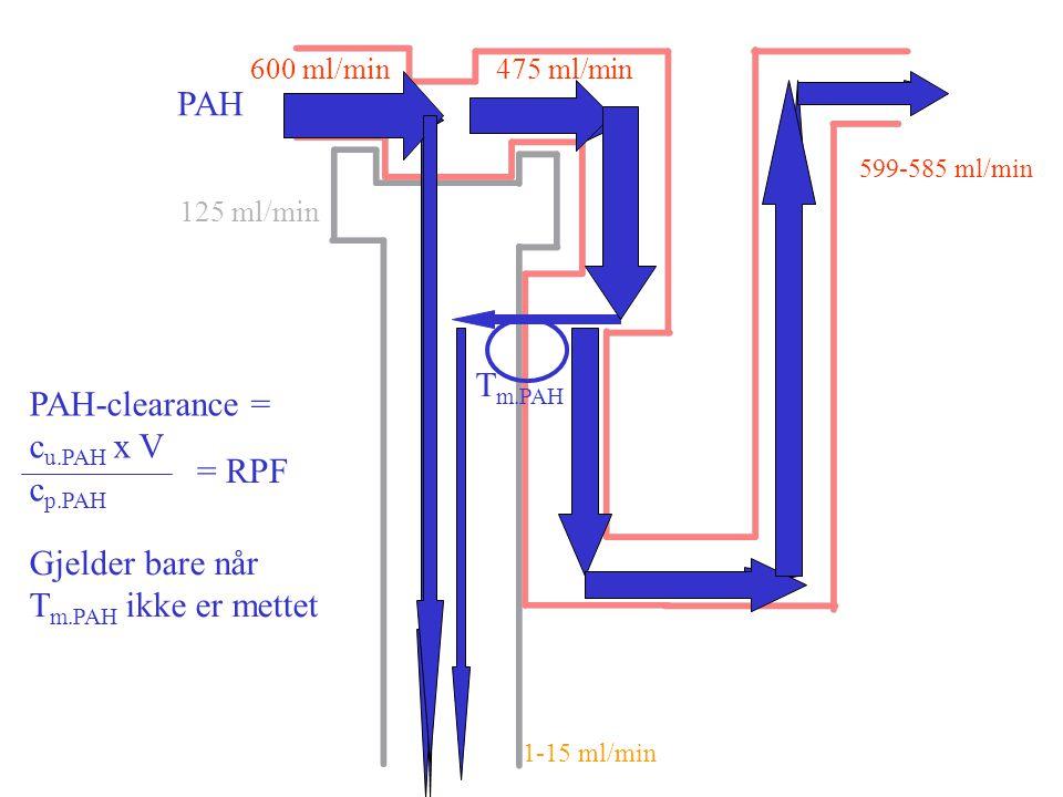 PAH Tm.PAH PAH-clearance = cu.PAH x V cp.PAH = RPF Gjelder bare når