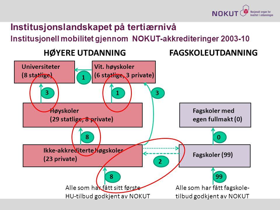 Institusjonslandskapet på tertiærnivå Institusjonell mobilitet gjennom NOKUT-akkrediteringer 2003-10