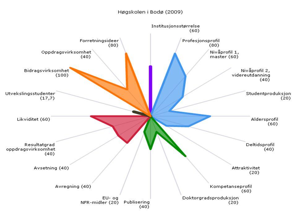 På utdanningsområdet kjennetegnes Høgskolen i Bodø med en høy andel mastergradsstudenter, en relativt moden studentpopulasjon (aldersmedian 26 – 29 år), samt relativt mange deltidsstudenter. Høgskolen har en noe lav studiepoengsproduksjon og som mange av institusjonene i Nord-Norge skårer de lavt på attraktivitet (kvalifiserte primærsøkere per studieplass).
