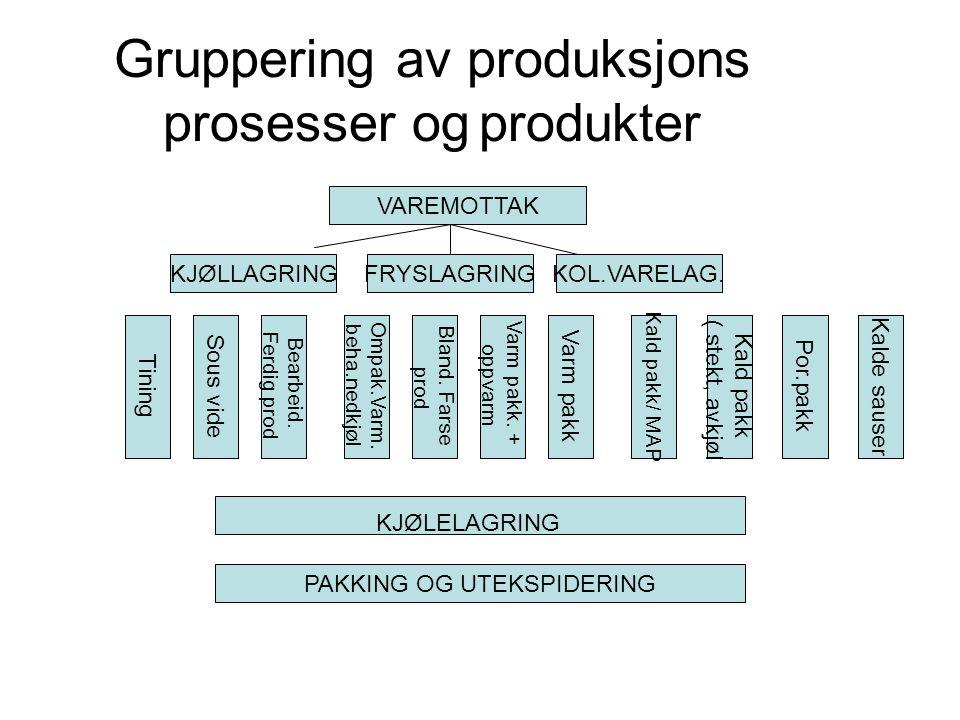 Gruppering av produksjons prosesser og produkter