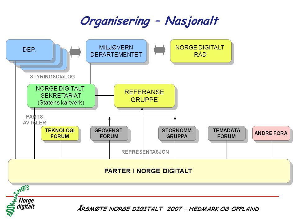 Organisering – Nasjonalt
