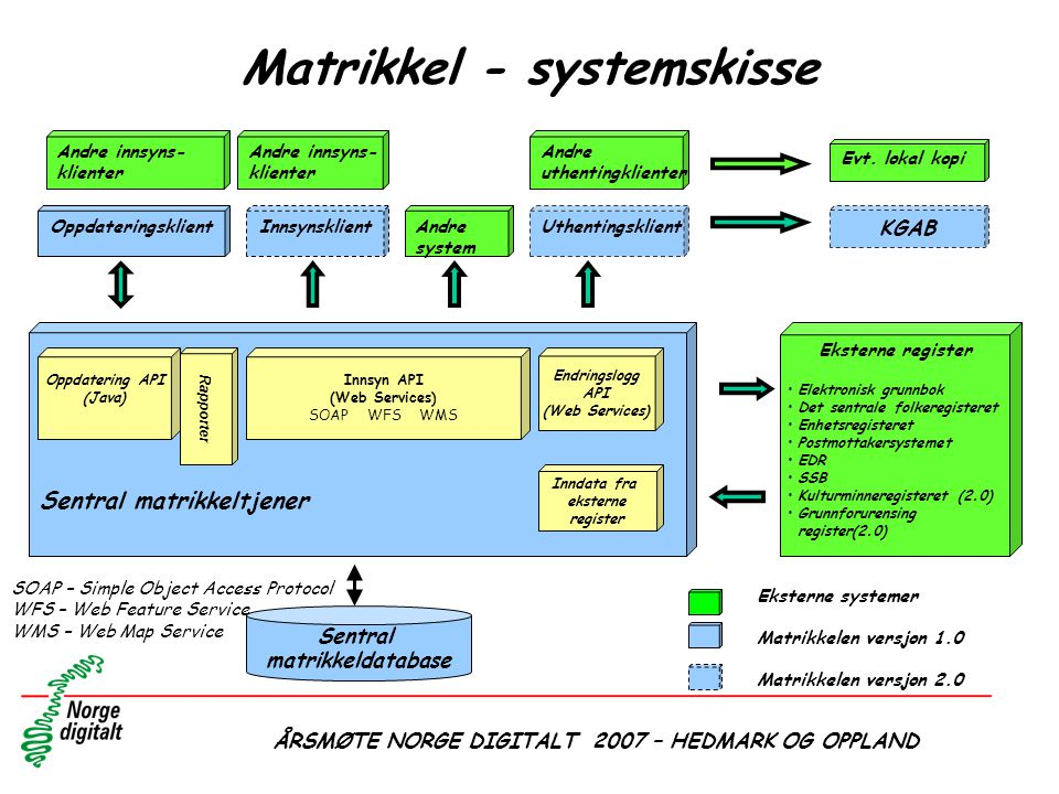 Matrikkel - systemskisse
