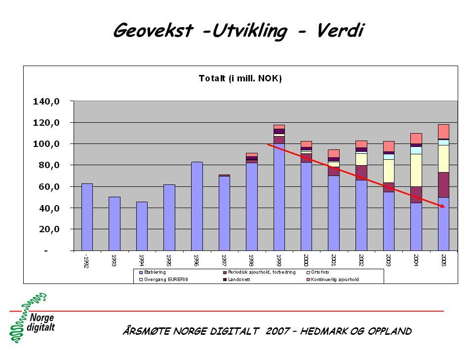 Geovekst -Utvikling - Verdi