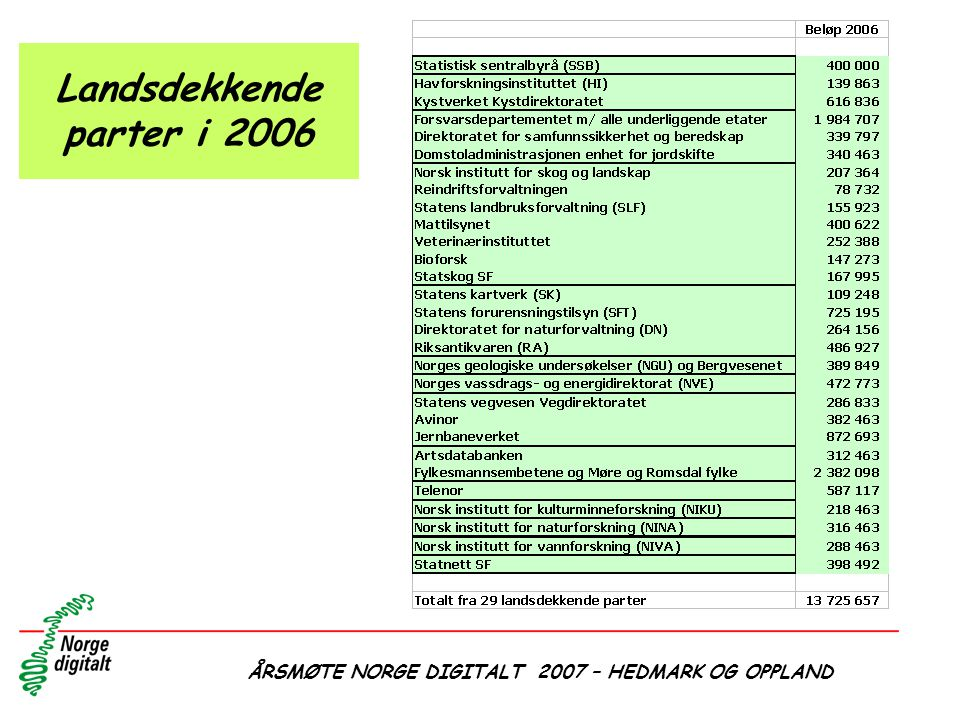 Landsdekkende parter i 2006