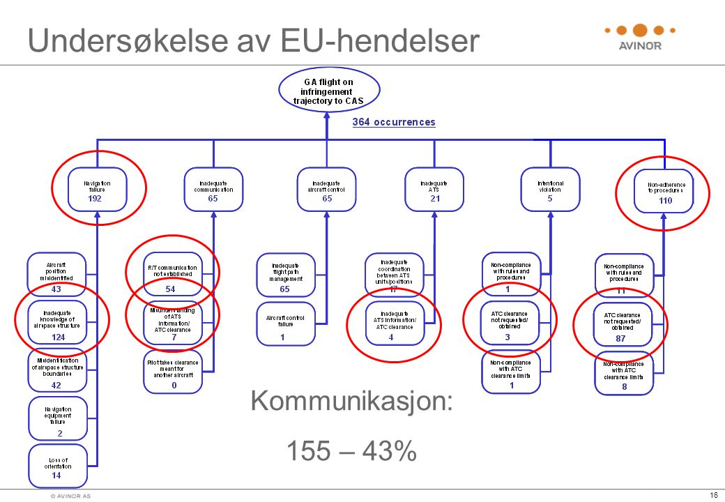 Undersøkelse av EU-hendelser