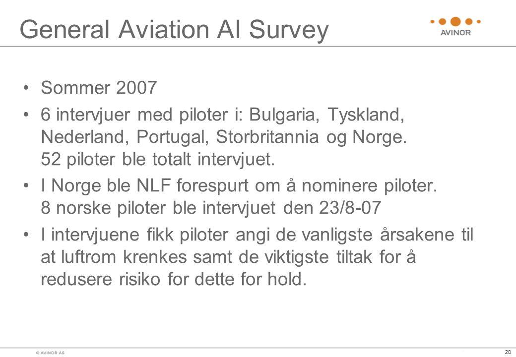 General Aviation AI Survey