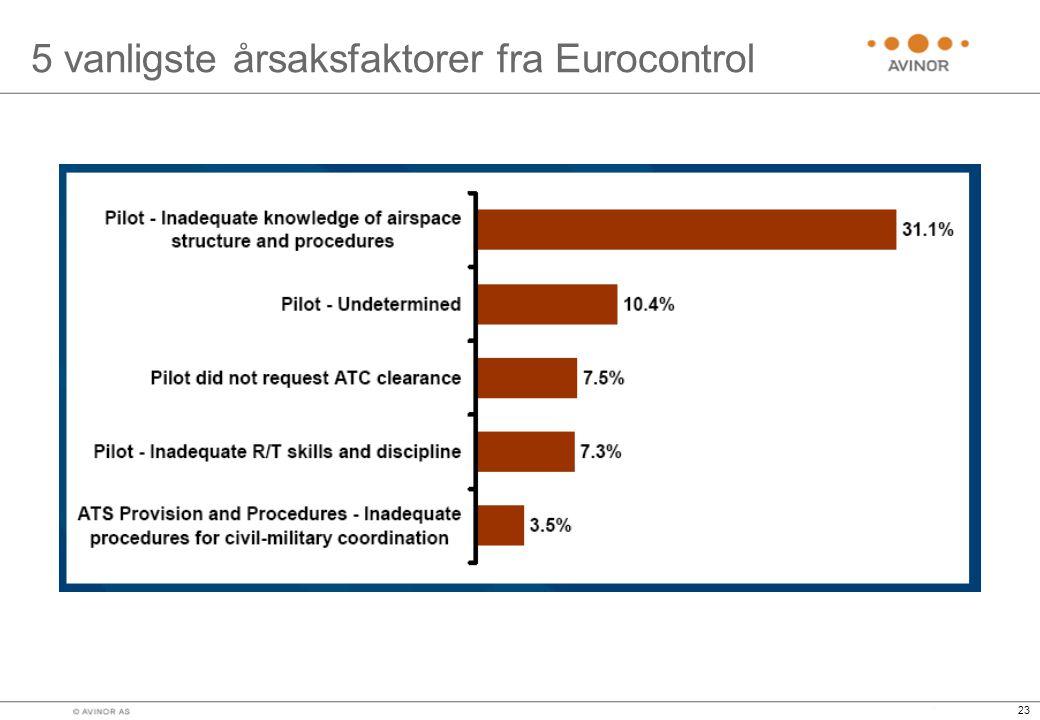 5 vanligste årsaksfaktorer fra Eurocontrol