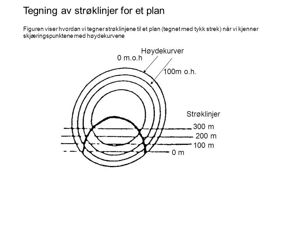 Tegning av strøklinjer for et plan