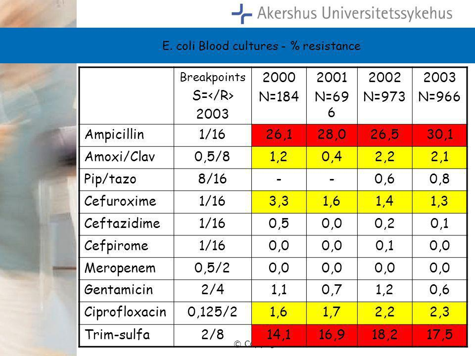 E. coli Blood cultures - % resistance