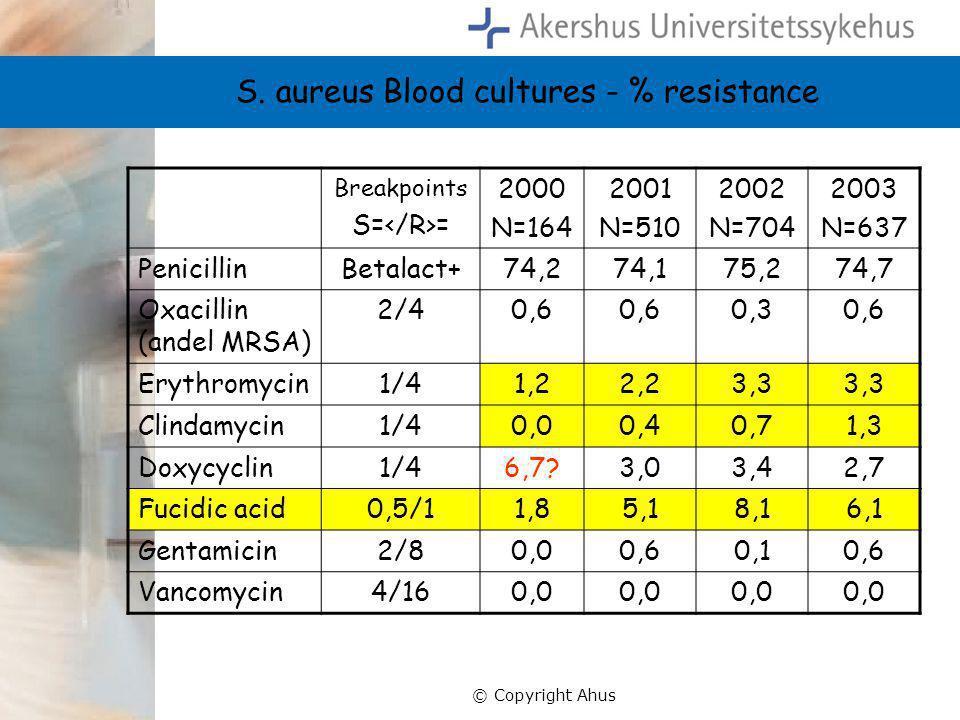 S. aureus Blood cultures - % resistance
