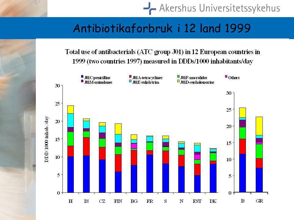 Antibiotikaforbruk i 12 land 1999