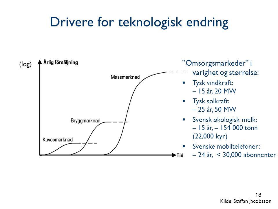 Drivere for teknologisk endring