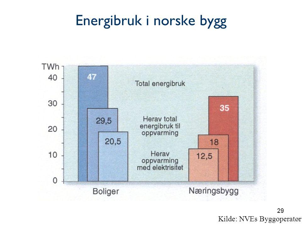 Energibruk i norske bygg