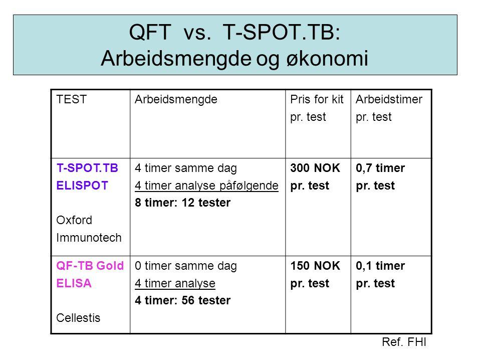 QFT vs. T-SPOT.TB: Arbeidsmengde og økonomi