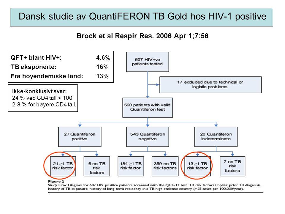 Dansk studie av QuantiFERON TB Gold hos HIV-1 positive Brock et al Respir Res. 2006 Apr 1;7:56
