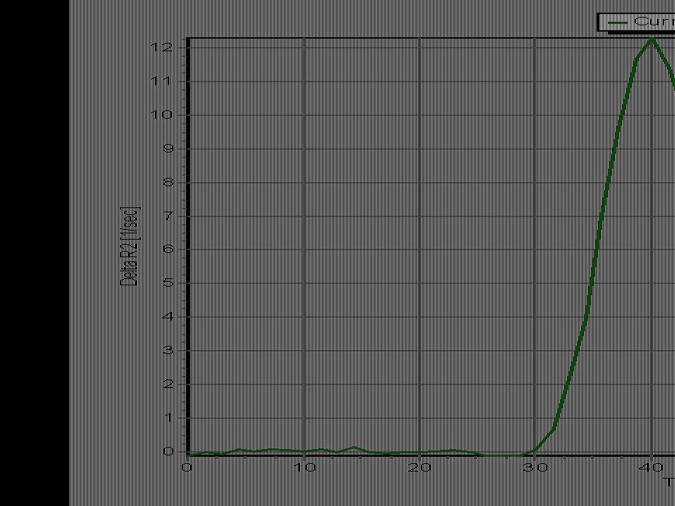 Tid –signal/kontrastkurve