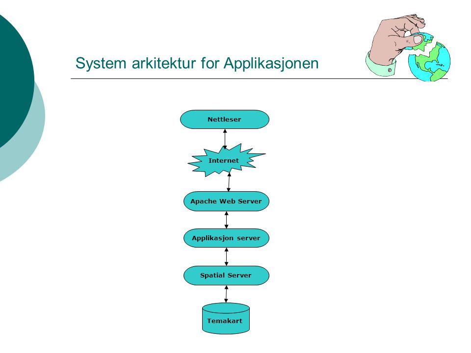 System arkitektur for Applikasjonen