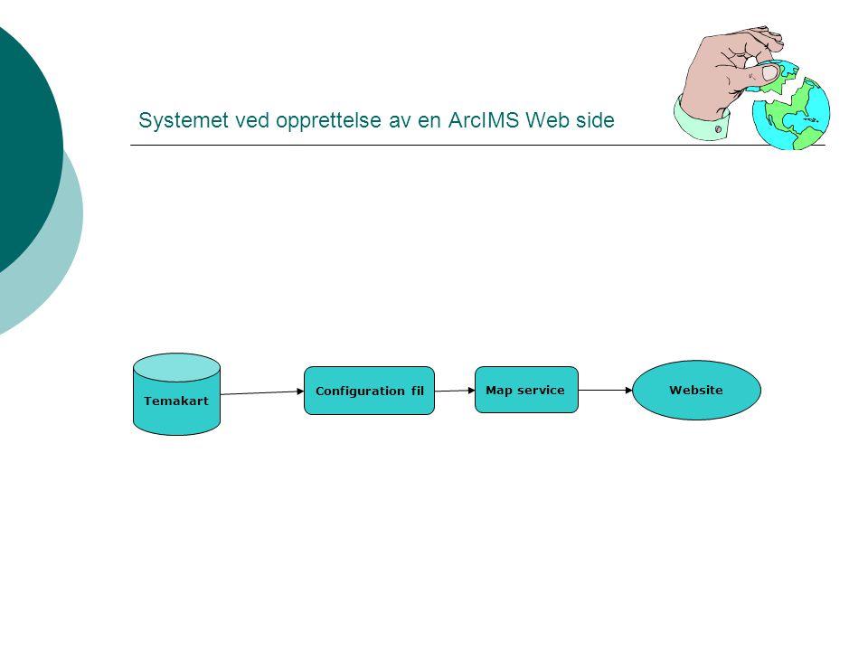 Systemet ved opprettelse av en ArcIMS Web side