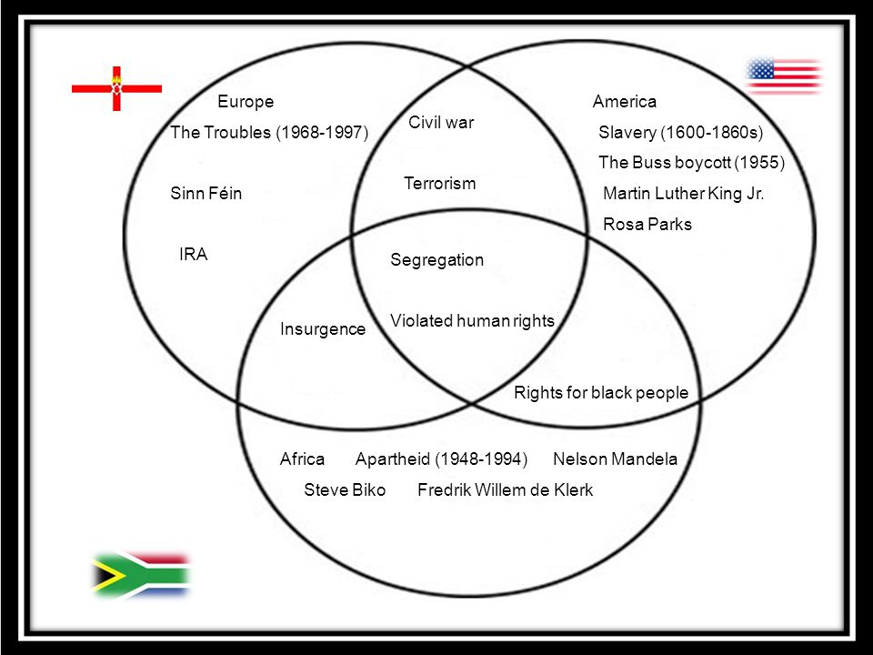 The U.S Northern Ireland South-Africa Europe The Troubles ( )