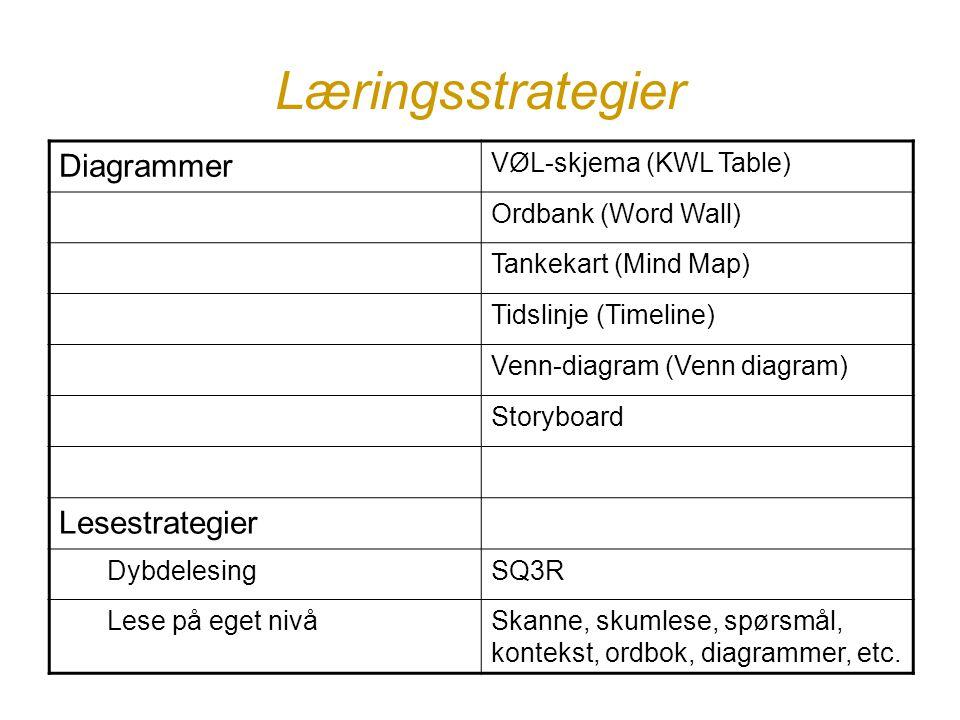 Læringsstrategier Diagrammer Lesestrategier VØL-skjema (KWL Table)