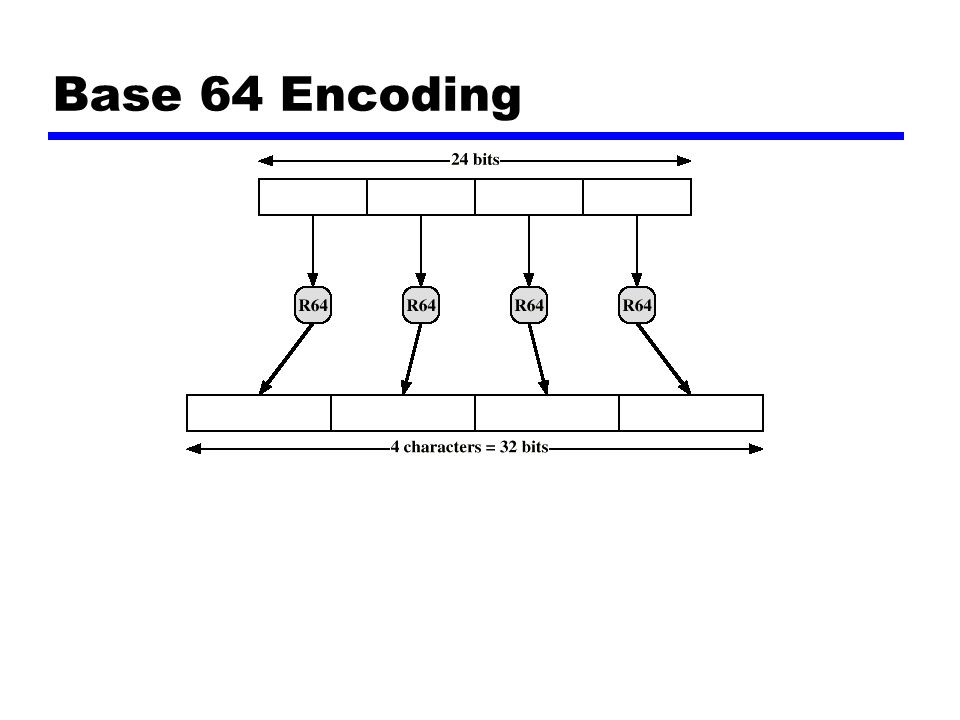 Base 64 Encoding