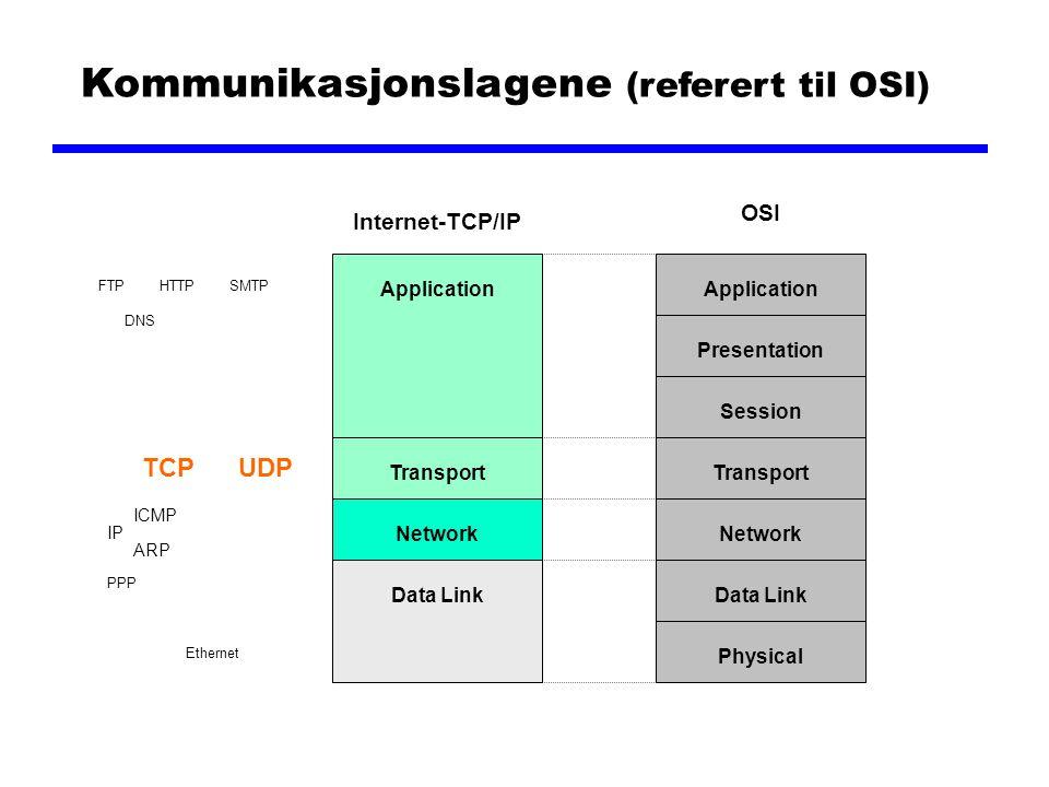 Kommunikasjonslagene (referert til OSI)