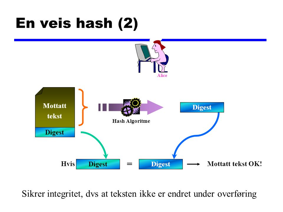 En veis hash (2) Alice. Mottatt. tekst. Digest. Hash Algoritme. Digest. Hvis. Digest. = Digest.