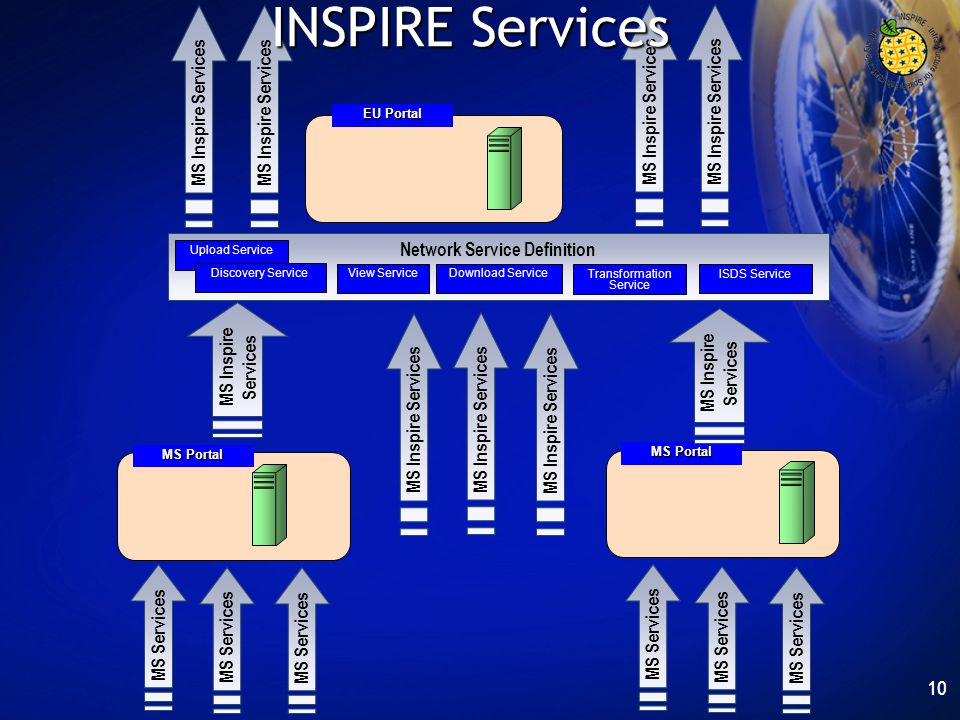 Network Service Definition