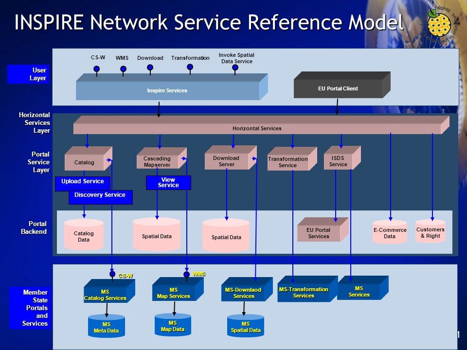 INSPIRE Network Service Reference Model