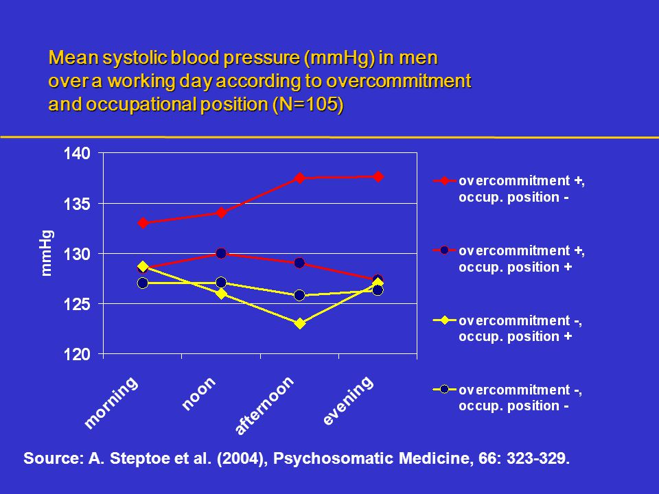 Mean systolic blood pressure (mmHg) in men over a working day according to overcommitment and occupational position (N=105)