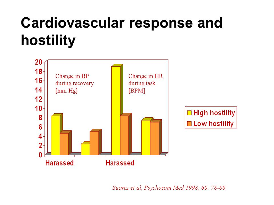 Cardiovascular response and hostility