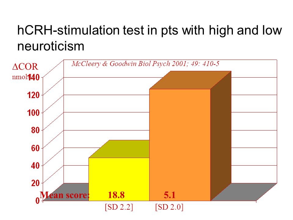 hCRH-stimulation test in pts with high and low neuroticism