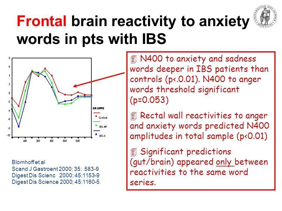 Frontal brain reactivity to anxiety words in pts with IBS