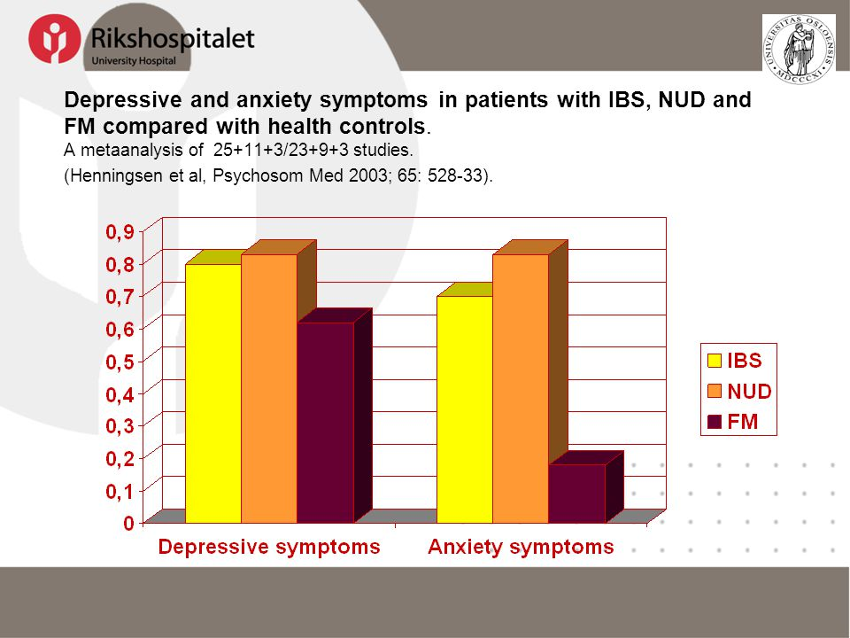 Depressive and anxiety symptoms in patients with IBS, NUD and FM compared with health controls.