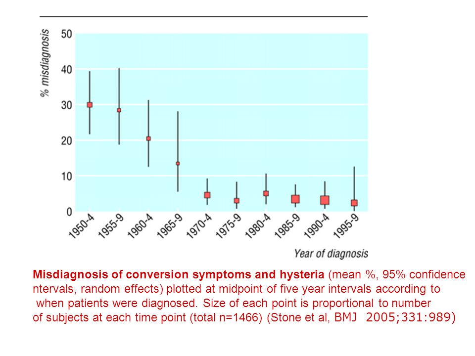 Misdiagnosis of conversion symptoms and hysteria (mean %, 95% confidence