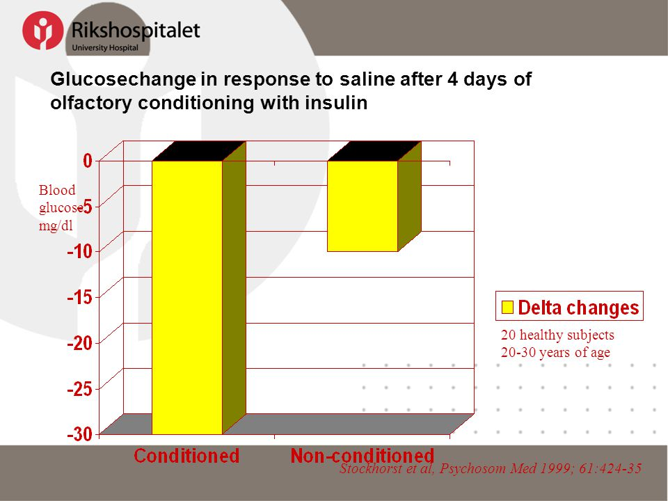 Glucosechange in response to saline after 4 days of olfactory conditioning with insulin