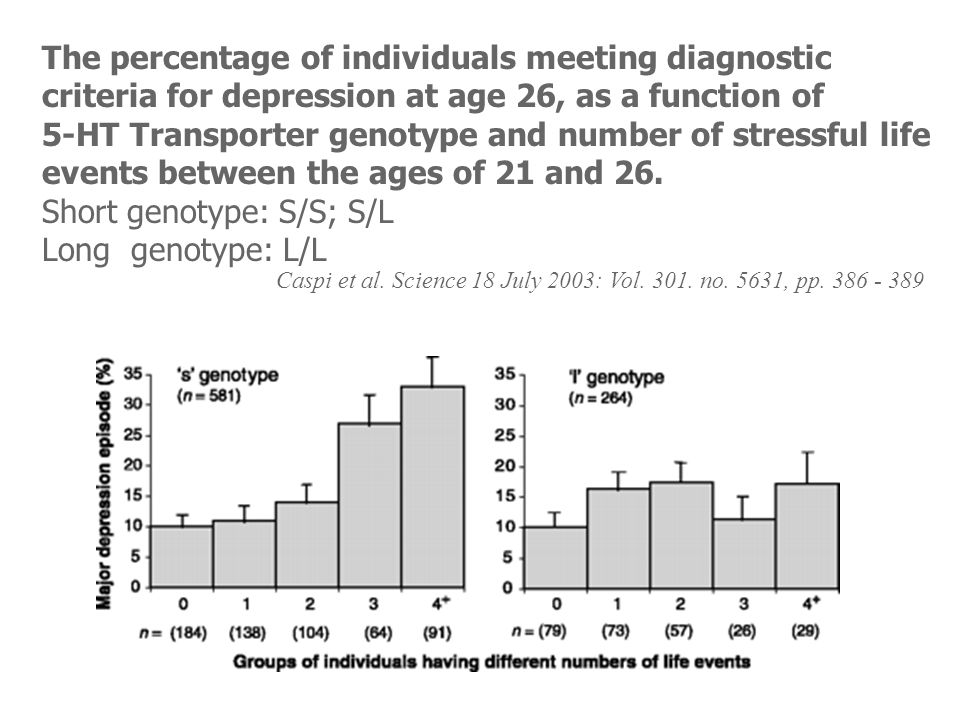 The percentage of individuals meeting diagnostic