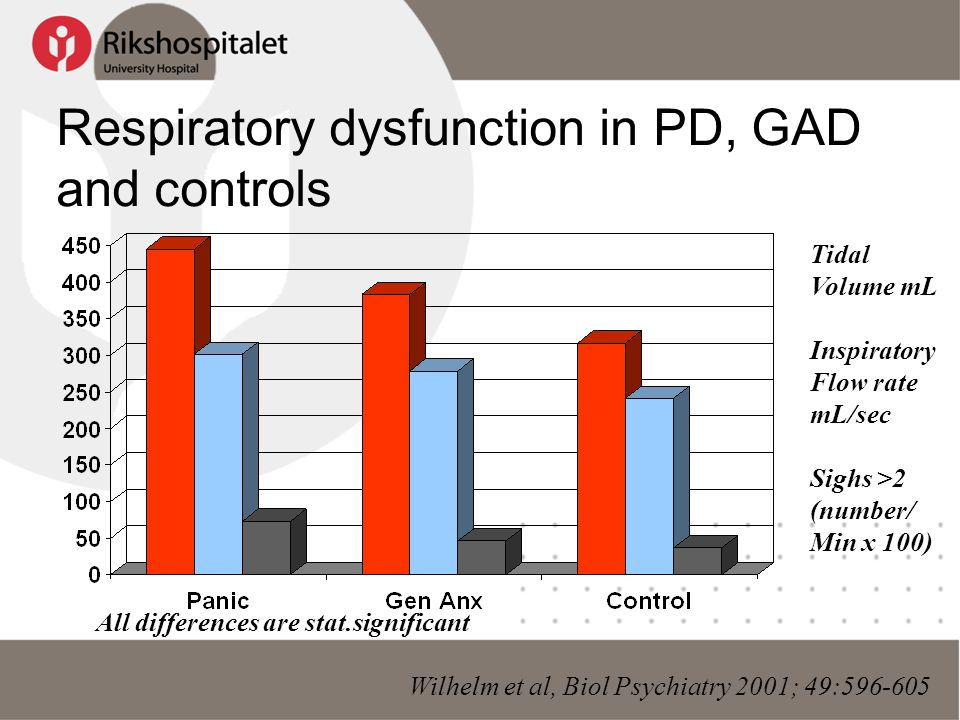 Respiratory dysfunction in PD, GAD and controls