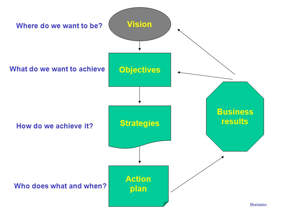 Vision Objectives Business results Strategies Action plan