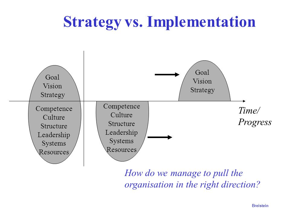 Strategy vs. Implementation