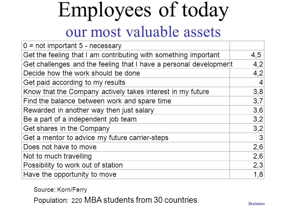 Employees of today our most valuable assets